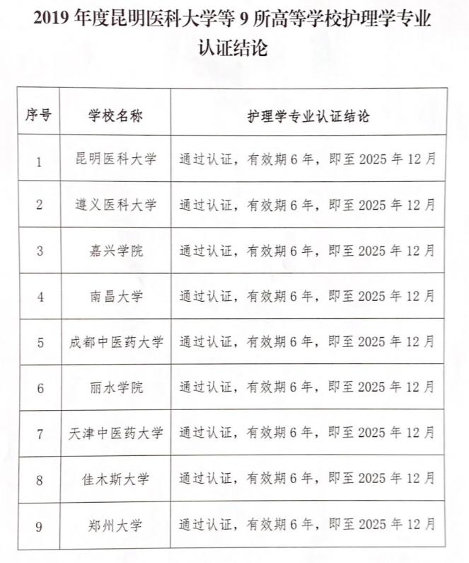 教育部最新公布一医学专业认证名单,9所高校通过!